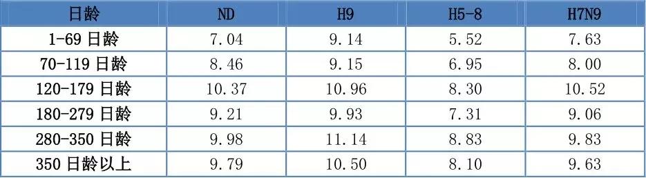 各日龄段抗体滴度图.webp.jpg