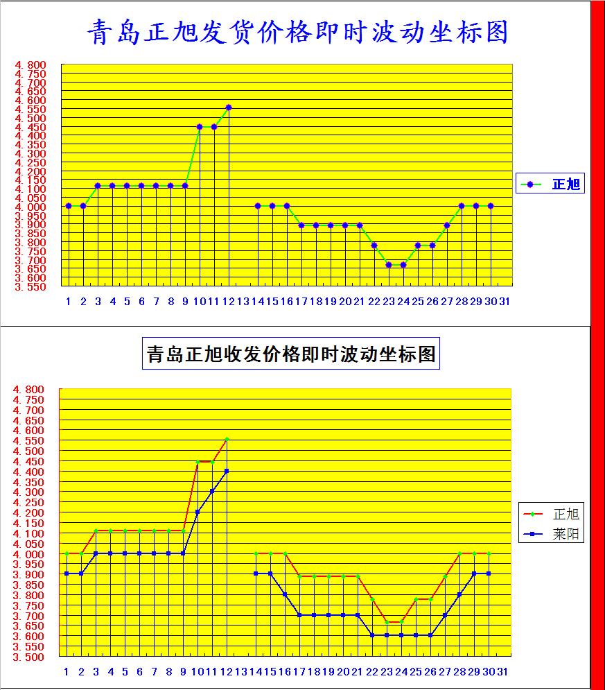 正旭收发图.png