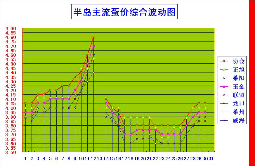 半岛综合价格波动图.png