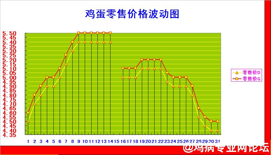 参考零售价格波动图.png