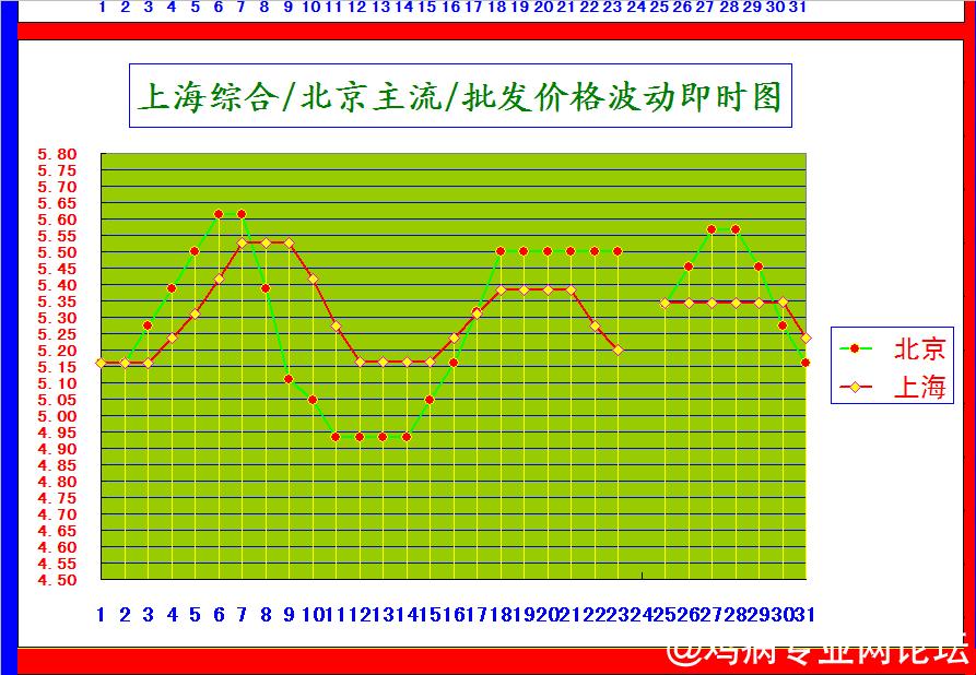 上海北京价格波动图.png