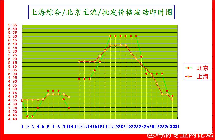 上海综合北京主流价格波动图.png