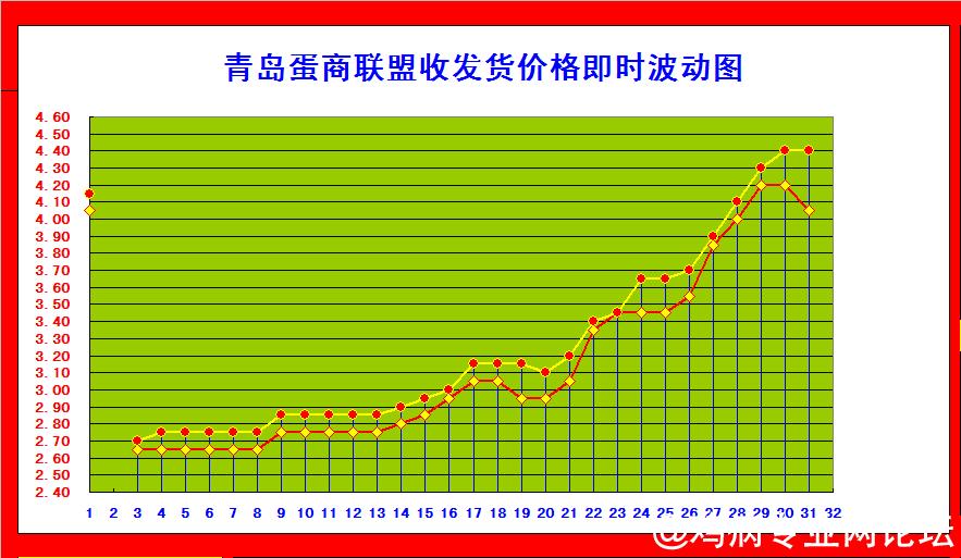 青岛蛋商收发图.png