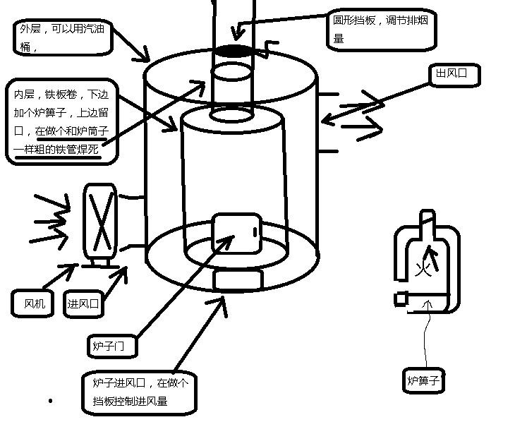 自制 热风炉2,附实图